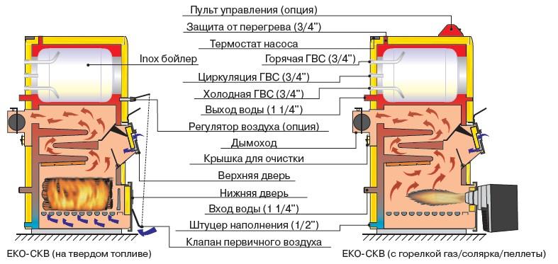 схема wirbel eko ckb